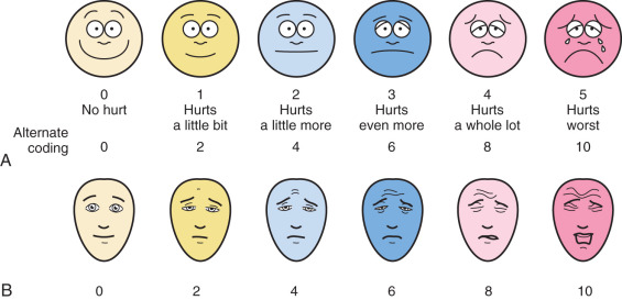 photo regarding Pain Scale Chart Printable identified as Faces Suffering Scale - an evaluation ScienceDirect Subject areas