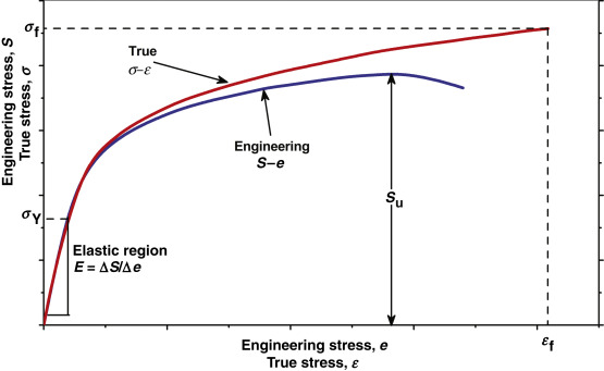 Excellent Stress Strain Curve An Overview Sciencedirect Topics Wiring 101 Vieworaxxcnl
