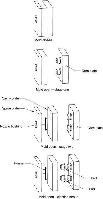 Cavity Mold - an overview | ScienceDirect Topics