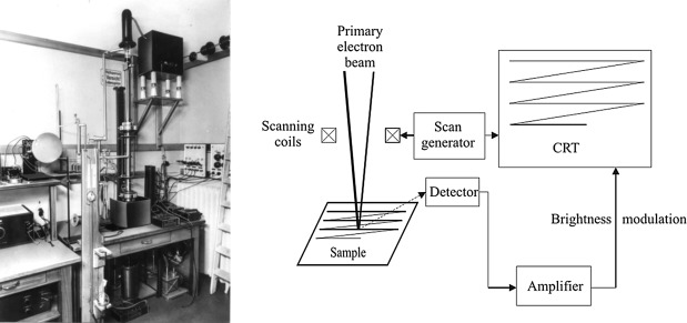 advanced scanning electron microscopy and xray microanalysis
