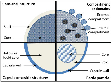 Nanostructured Nanoparticles For Improved Drug Delivery Sciencedirect