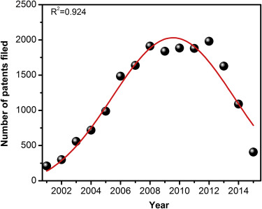 Silver Nanoparticles as Antimicrobial Agents: Past, Present