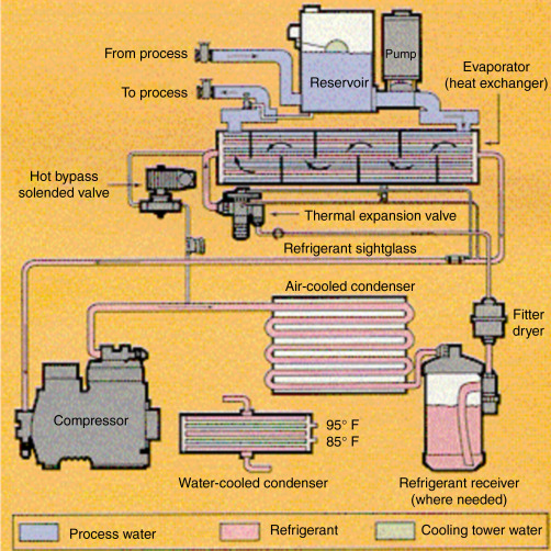 Chiller - an overview | ScienceDirect Topics