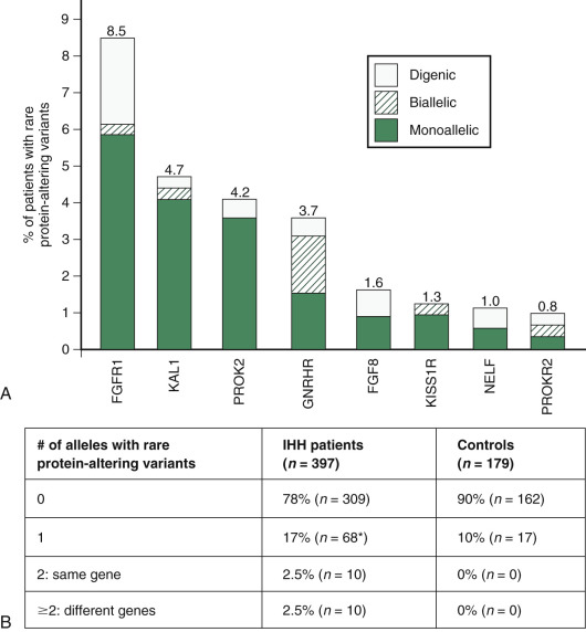 Puberty: Gonadarche and Adrenarche - ScienceDirect