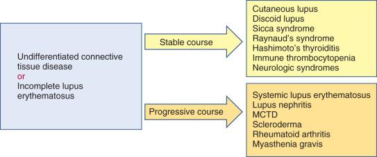 Incomplete Lupus, Undifferentiated Connective Tissue Disease, and Mixed  Connective Tissue Disease - ScienceDirect