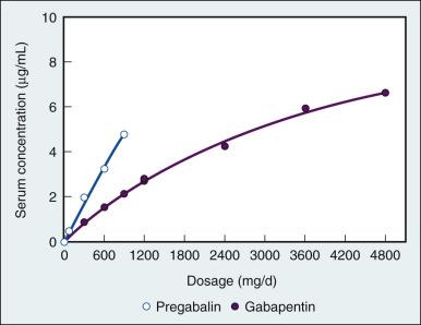 Nonopioid Analgesics - ScienceDirect