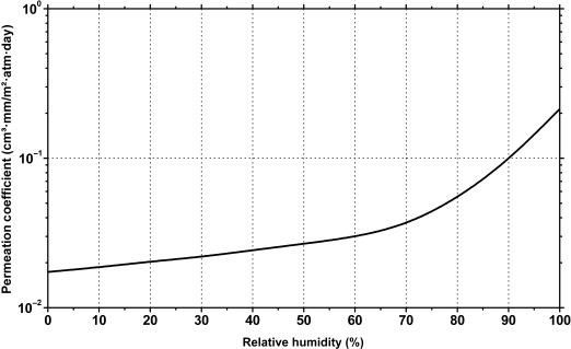 Polyvinylidene Chloride - an overview | ScienceDirect Topics