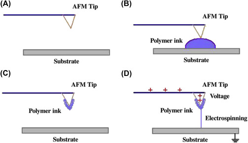 Platform Motion - an overview | ScienceDirect Topics