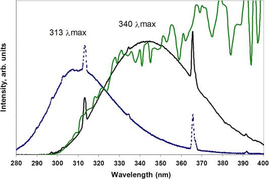Phosphor Coating An Overview Sciencedirect Topics