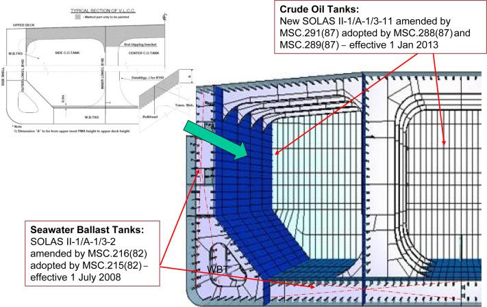 Ballast Tanks - an overview | ScienceDirect Topics