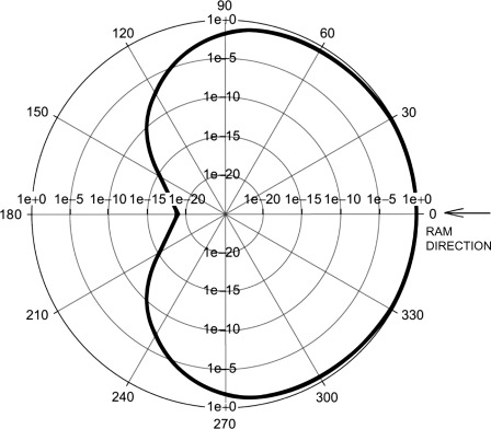 Ram 300 Diagram