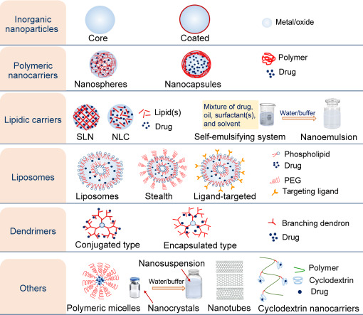 Nanoarchitectures for Neglected Tropical Protozoal Diseases
