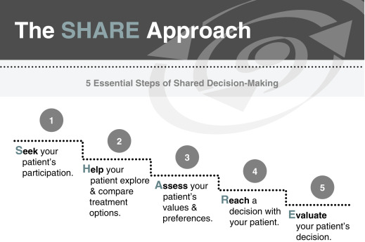 Sharing Treatment Decisions Challenges >> Shared Decision Making An Overview Sciencedirect Topics