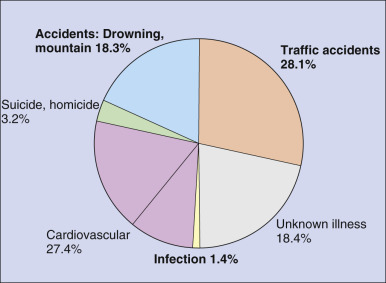 Epidemiology: Morbidity and Mortality in Travelers