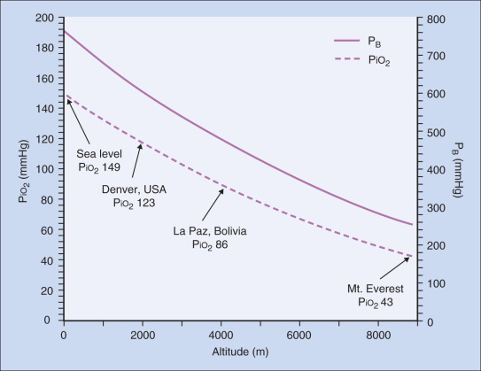 Altitude - an overview | ScienceDirect Topics