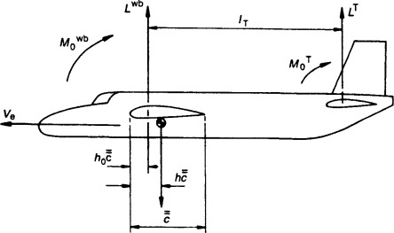 Complete Aircraft - an overview | ScienceDirect Topics on aircraft inverter diagram, aircraft wire diagram, aircraft fuselage diagram, aircraft generator diagram, aircraft engine diagram, aircraft pylon diagram, aircraft aileron diagram, aircraft wing diagram, aircraft propeller diagram, aircraft rudder diagram,