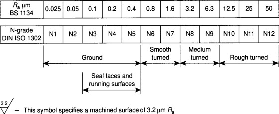 Shaft Tolerance - an overview | ScienceDirect Topics
