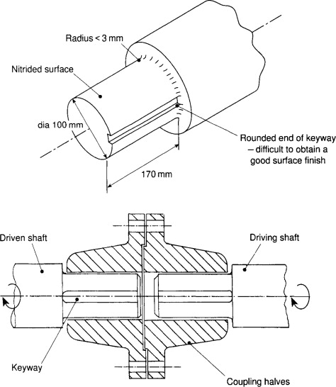Coupling Drive - an overview | ScienceDirect Topics