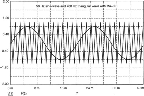 pulse-width modulation - an overview | ScienceDirect Topics