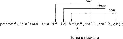 Printf() - an overview | ScienceDirect Topics