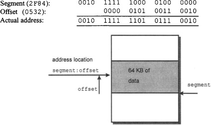 Address Offset - an overview | ScienceDirect Topics
