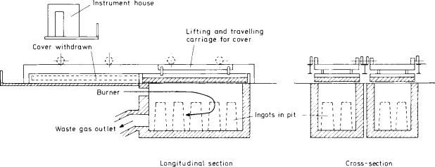 Furnaces: principles of design and use - ScienceDirect