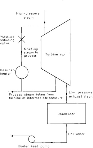Condensing Pressure - an overview | ScienceDirect Topics