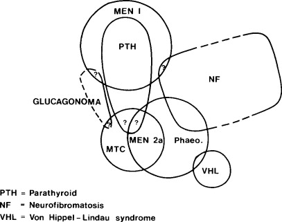 Genetic Problems Of Endocrine Significance