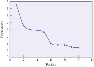 Rule of thumb factor analysis for explanation