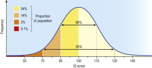 Intelligence Quotient - an overview | ScienceDirect Topics