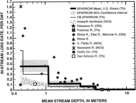 Stream Channel - an overview | ScienceDirect Topics