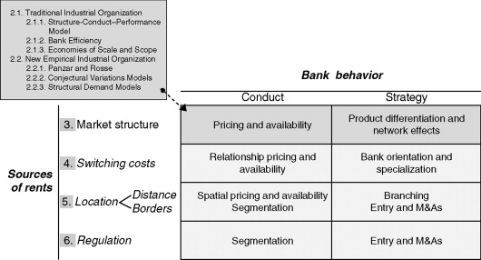 Structure-Conduct-Performance Paradigm - an overview | ScienceDirect