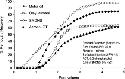 Lauryl Alcohol - an overview | ScienceDirect Topics