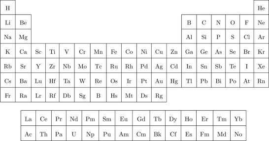The Periodic Table - ScienceDirect