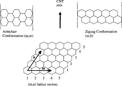 Carbon nanotubes as nanoelectromechanical systems components ... 90bbb1fb054