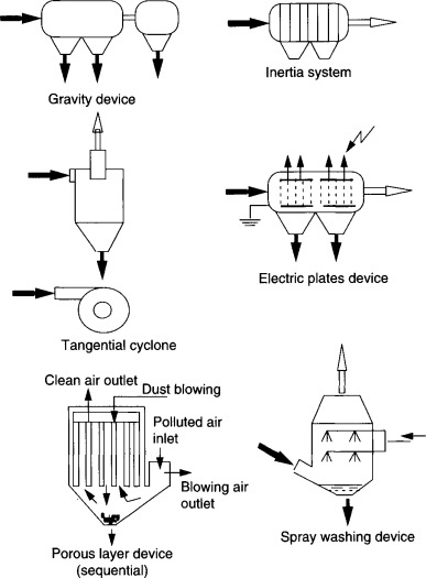 Dust Removal - an overview   ScienceDirect Topics