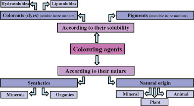 Coloring Agent - an overview | ScienceDirect Topics