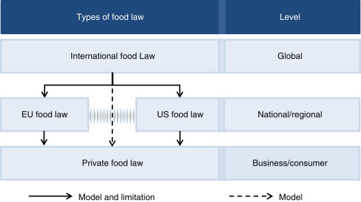 Food Law An Overview Sciencedirect Topics