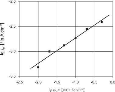 Cadmium Plating - an overview | ScienceDirect Topics