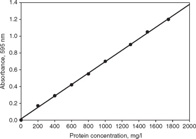 Standard Curve - an overview | ScienceDirect Topics