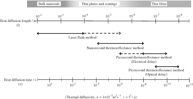 EVALUATION METHODS FOR PROPERTIES OF NANOSTRUCTURED BODY