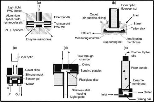 OPTRODE-BASED FIBER OPTIC BIOSENSORS (BIO-OPTRODE