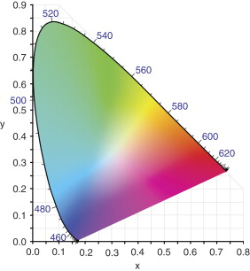 sign in to download full-size image  figure 103  cie-1931 (x,y) chromaticity  diagram
