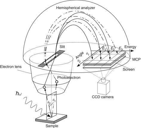 Angle Resolved Photoemission Spectroscopy