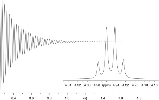 Principles In Nmr Spectroscopy Sciencedirect