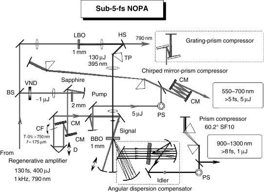 Real-Time Vitional Spectroscopy and Ultrafast Structural ... on