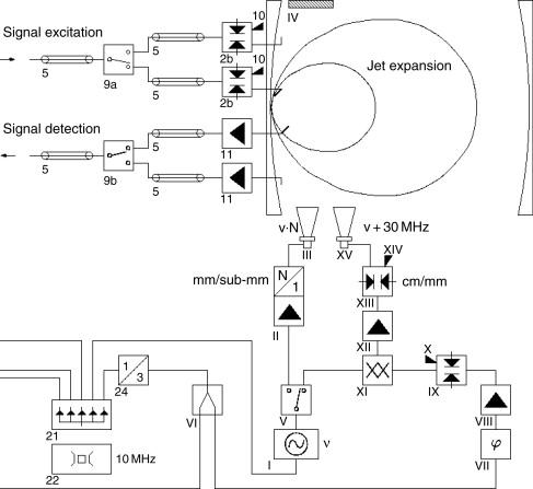 Microwave Spectroscopy: Experimental Techniques - ScienceDirect