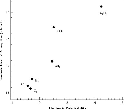 Intermolecular Forces in Zeolite Adsorption and Catalysis