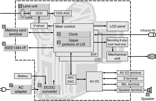Lens Sensor - an overview | ScienceDirect Topics