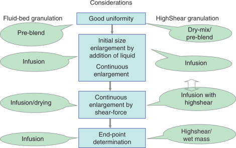 wet granulation advantages and disadvantages